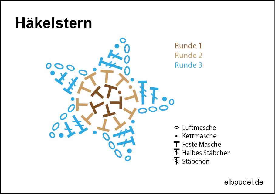 SternHaekelschrift